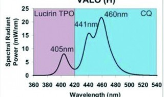 Figure 6:  Wavelength distribution of the Valo