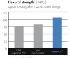 Table 1:High flexural strength is a key consideration in permanent posterior occlusal stress bearing restorations