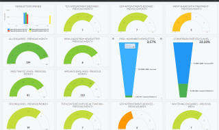 The live dashboard keeps you up to date with what's going on in your marketing plan
