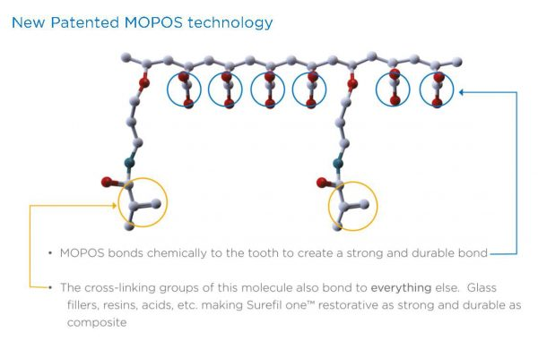 MOPOS technology